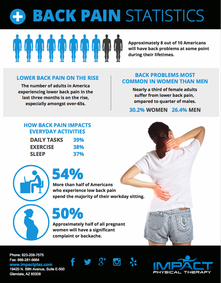 Back Pain Fact Sheet